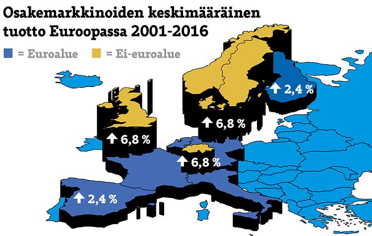 osakkeiden-tuotto-euroalue