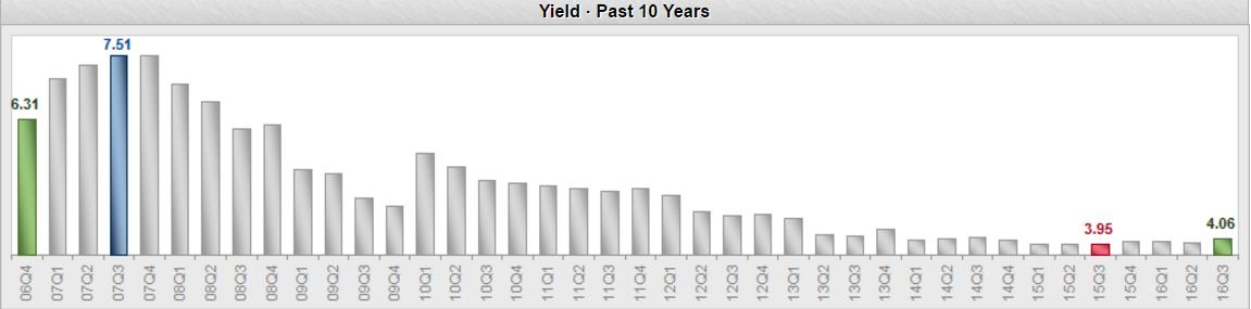 yield-citigroup